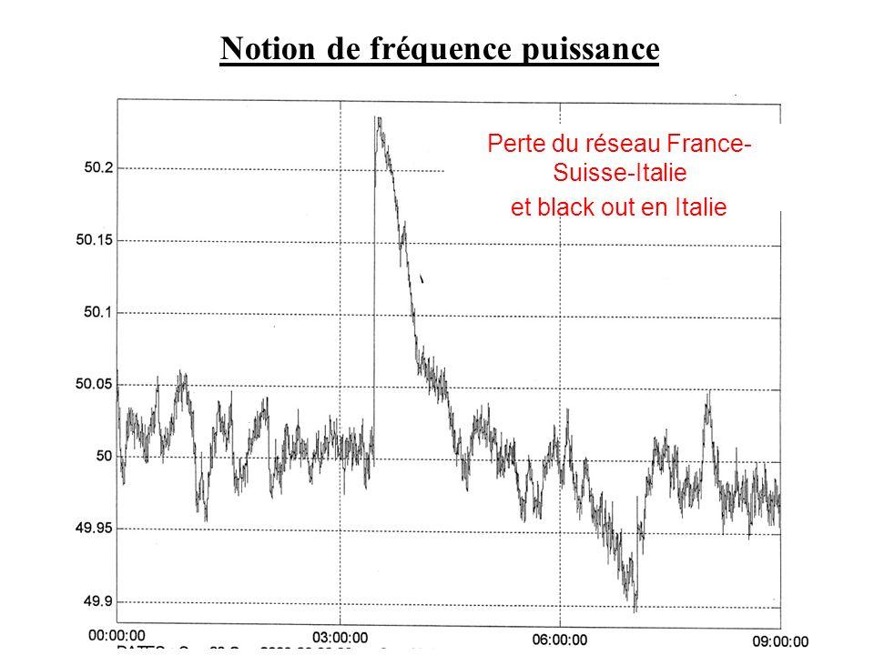 Notion de fréquence puissance Perte du réseau France- Suisse-Italie et black out en Italie