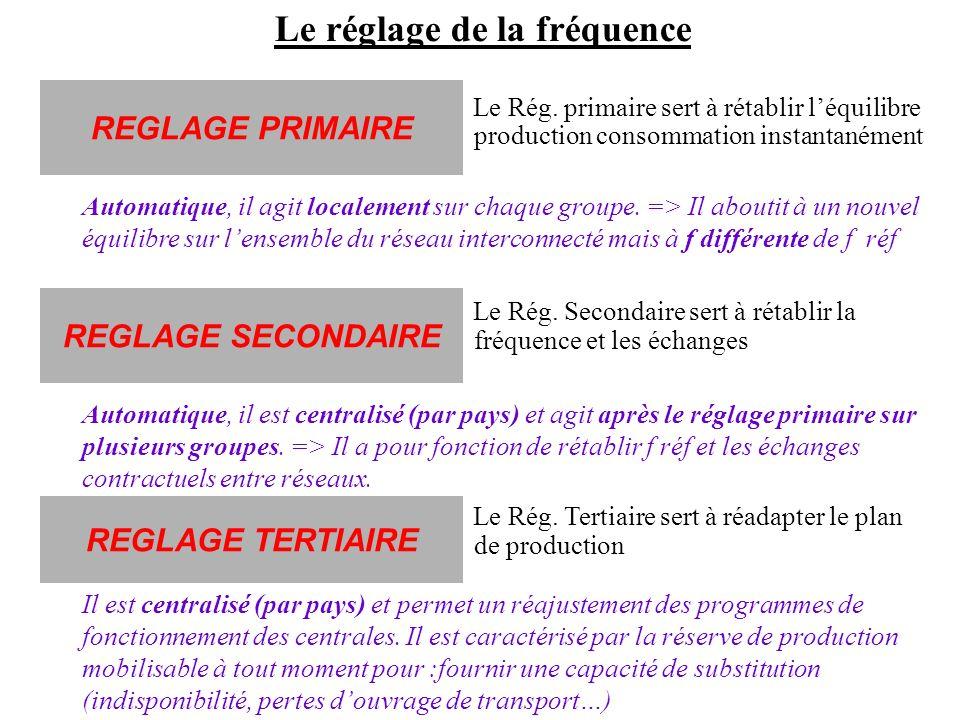 Le réglage de la fréquence Le Rég. primaire sert à rétablir léquilibre production consommation instantanément Le Rég. Secondaire sert à rétablir la fr