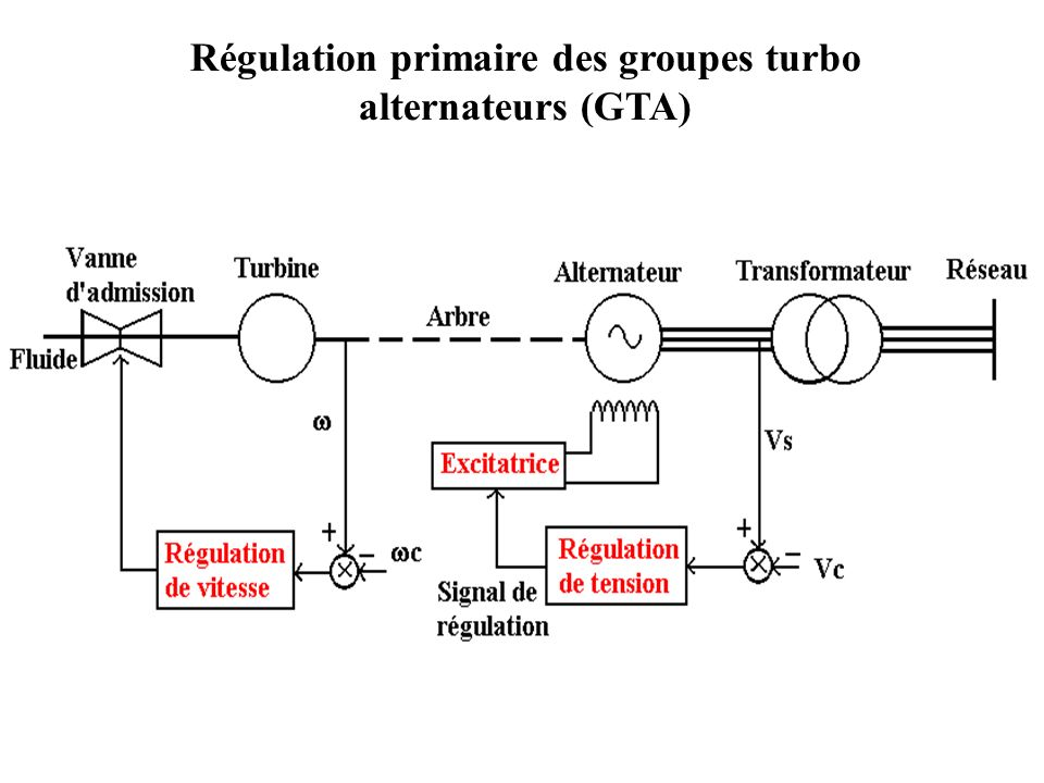 Régulation primaire des groupes turbo alternateurs (GTA)