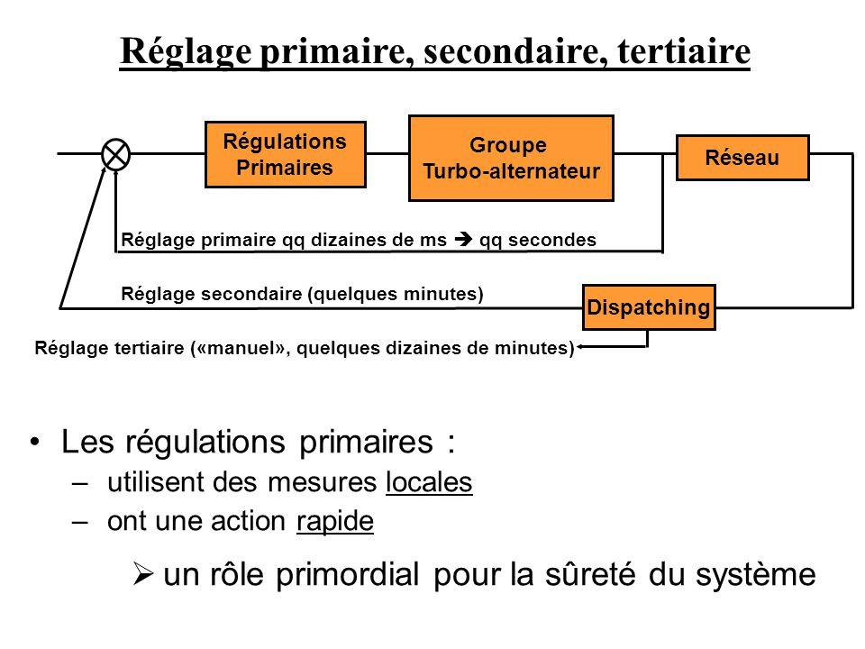 Les régulations primaires : – utilisent des mesures locales – ont une action rapide un rôle primordial pour la sûreté du système Groupe Turbo-alternat