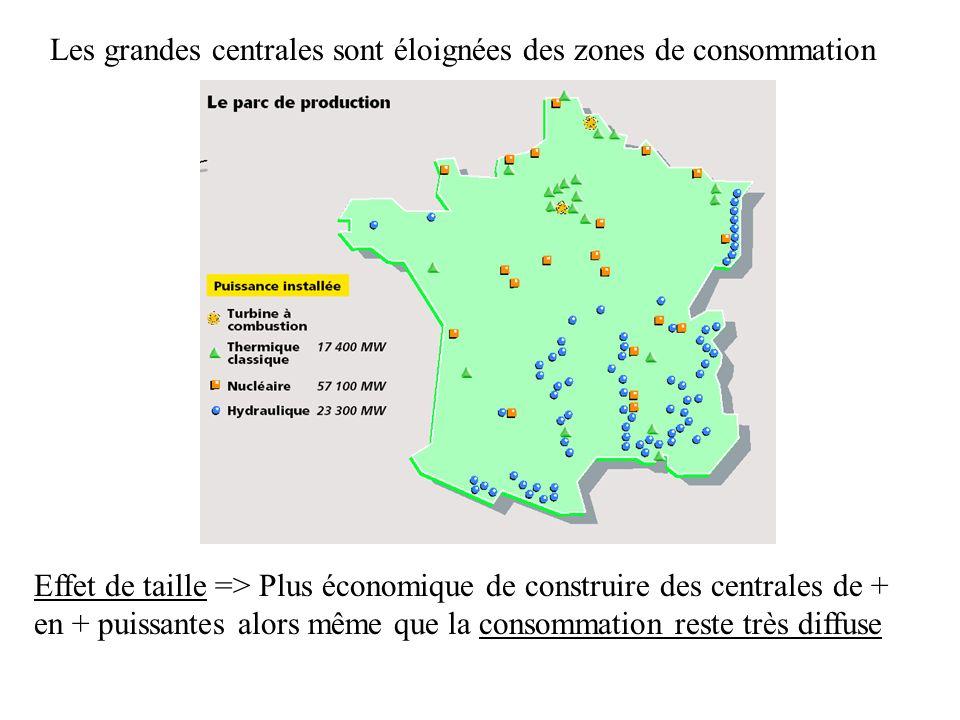 Les grandes centrales sont éloignées des zones de consommation Effet de taille => Plus économique de construire des centrales de + en + puissantes alo