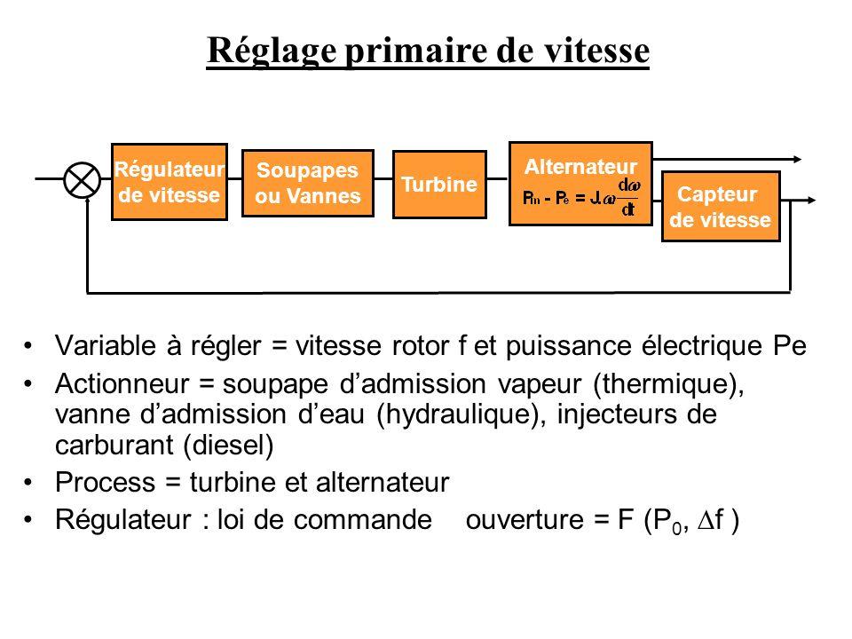 Variable à régler = vitesse rotor f et puissance électrique Pe Actionneur = soupape dadmission vapeur (thermique), vanne dadmission deau (hydraulique)