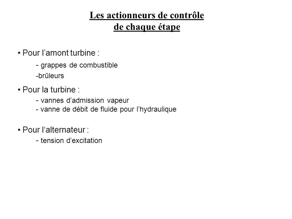 Les actionneurs de contrôle de chaque étape Pour lamont turbine : - grappes de combustible -brûleurs Pour la turbine : - vannes dadmission vapeur - va