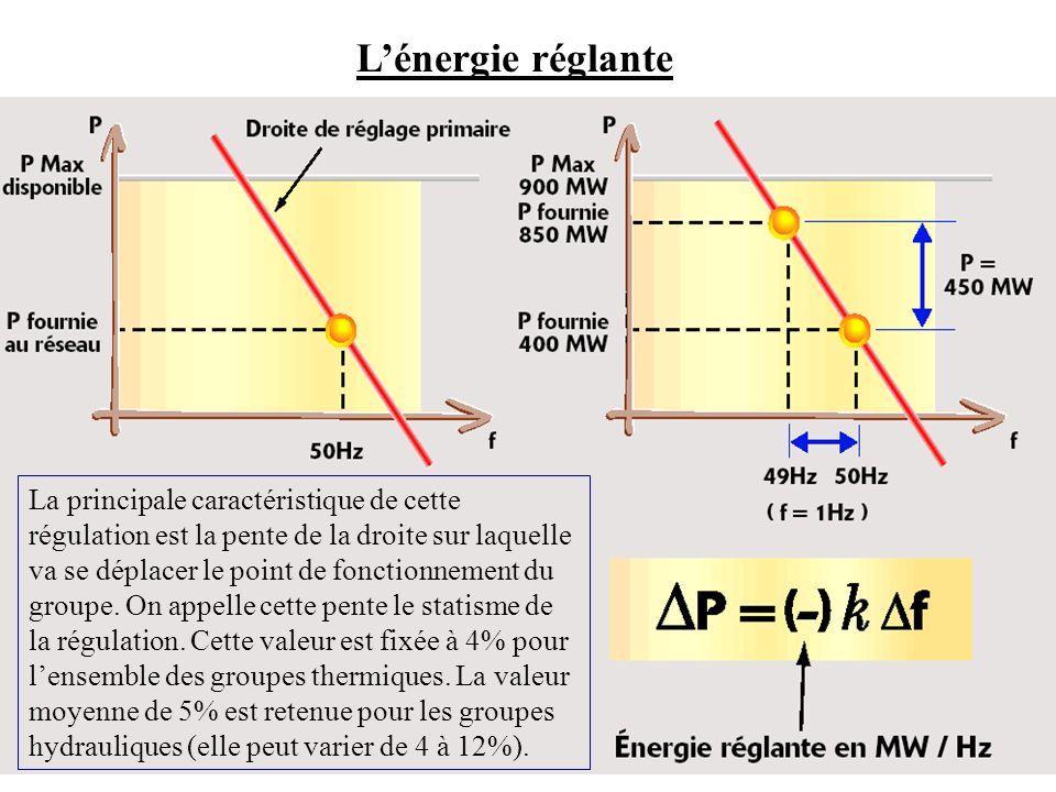 Lénergie réglante La principale caractéristique de cette régulation est la pente de la droite sur laquelle va se déplacer le point de fonctionnement d