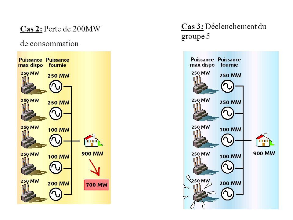 Cas 2: Perte de 200MW de consommation Cas 3: Déclenchement du groupe 5