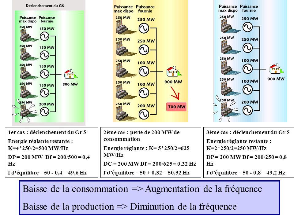 1er cas : déclenchement du Gr 5 Energie réglante restante : K=4*250/2=500 MW/Hz DP = 200 MW Df = 200/500 = 0,4 Hz f déquilibre = 50 - 0,4 = 49,6 Hz 2è