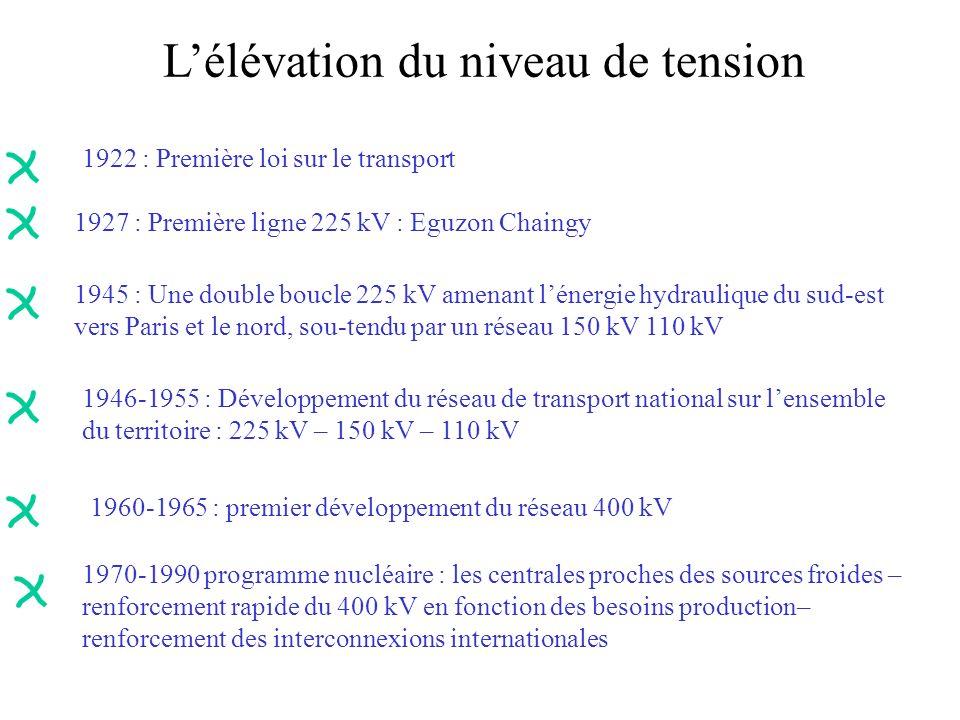 Lélévation du niveau de tension 1927 : Première ligne 225 kV : Eguzon Chaingy 1945 : Une double boucle 225 kV amenant lénergie hydraulique du sud-est