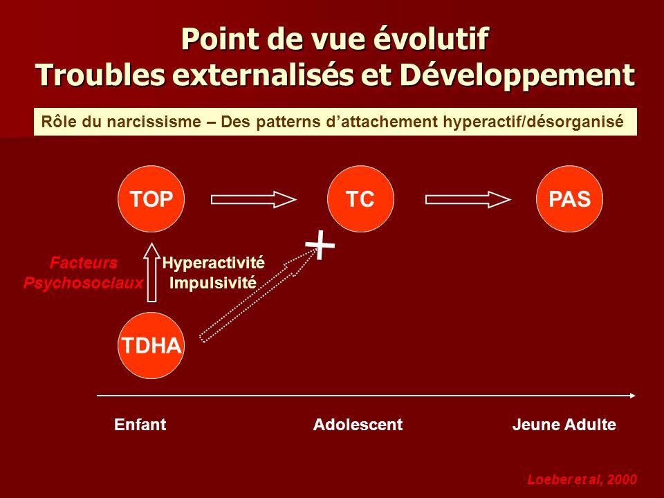 Point de vue évolutif Troubles externalisés et Développement EnfantAdolescentJeune Adulte TOPTCPAS TDHA Loeber et al, 2000 Hyperactivité Impulsivité F