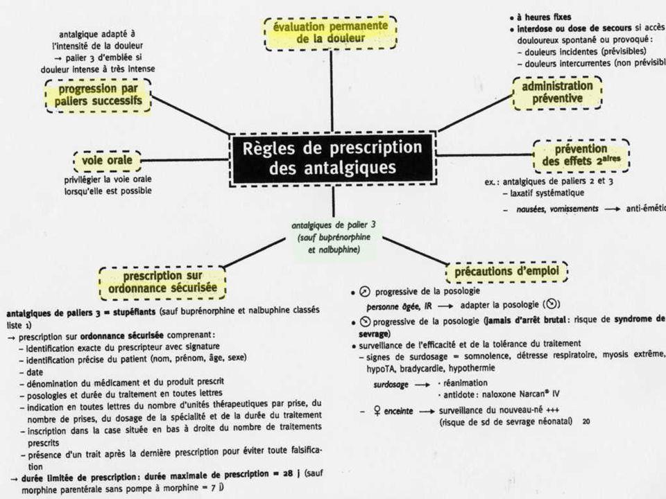 Dose Temps Seuil Analgésique Seuil Toxique Concentration sanguine efficace Zone de Concentration insuffisante Index thérapeutique Notion de seuils