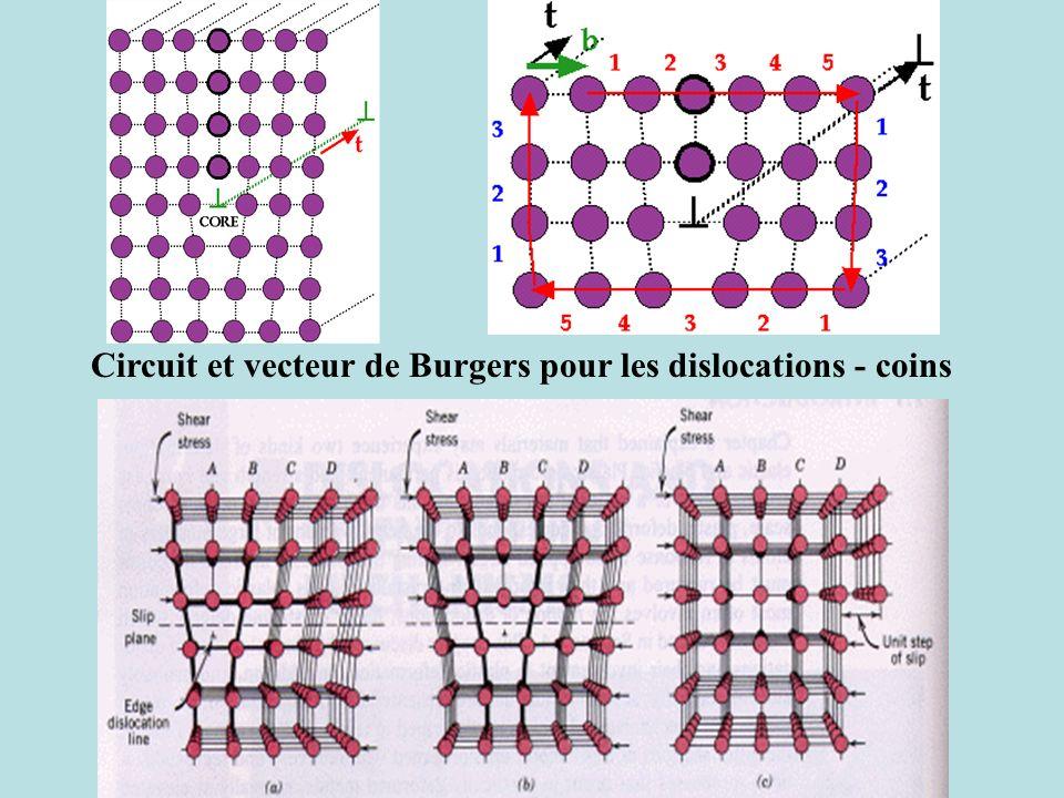 Circuit et vecteur de Burgers pour les dislocations - coins