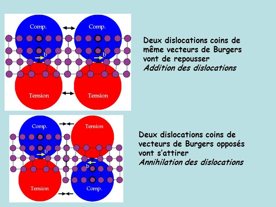 Deux dislocations coins de même vecteurs de Burgers vont de repousser Addition des dislocations Deux dislocations coins de vecteurs de Burgers opposés