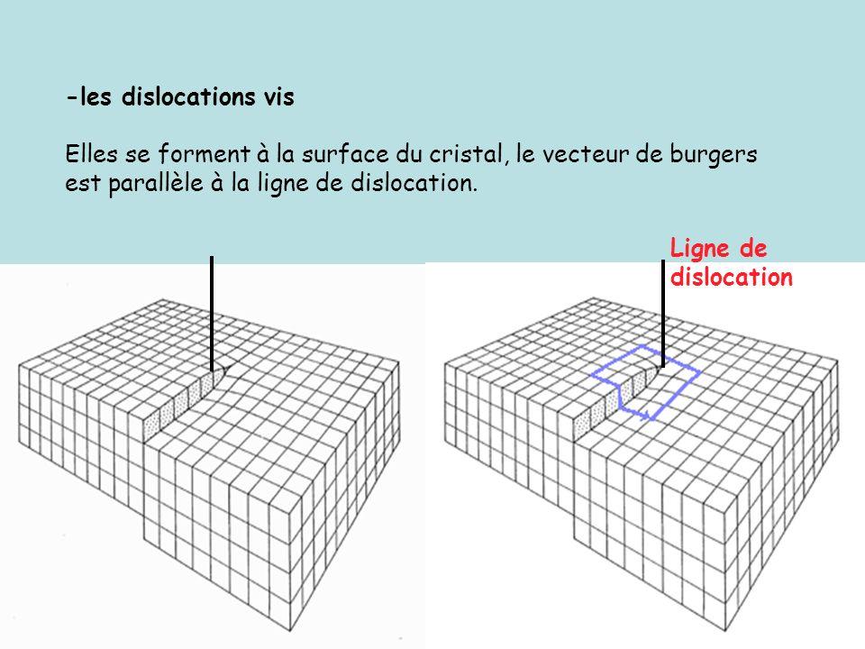 -les dislocations vis Elles se forment à la surface du cristal, le vecteur de burgers est parallèle à la ligne de dislocation. Ligne de dislocation