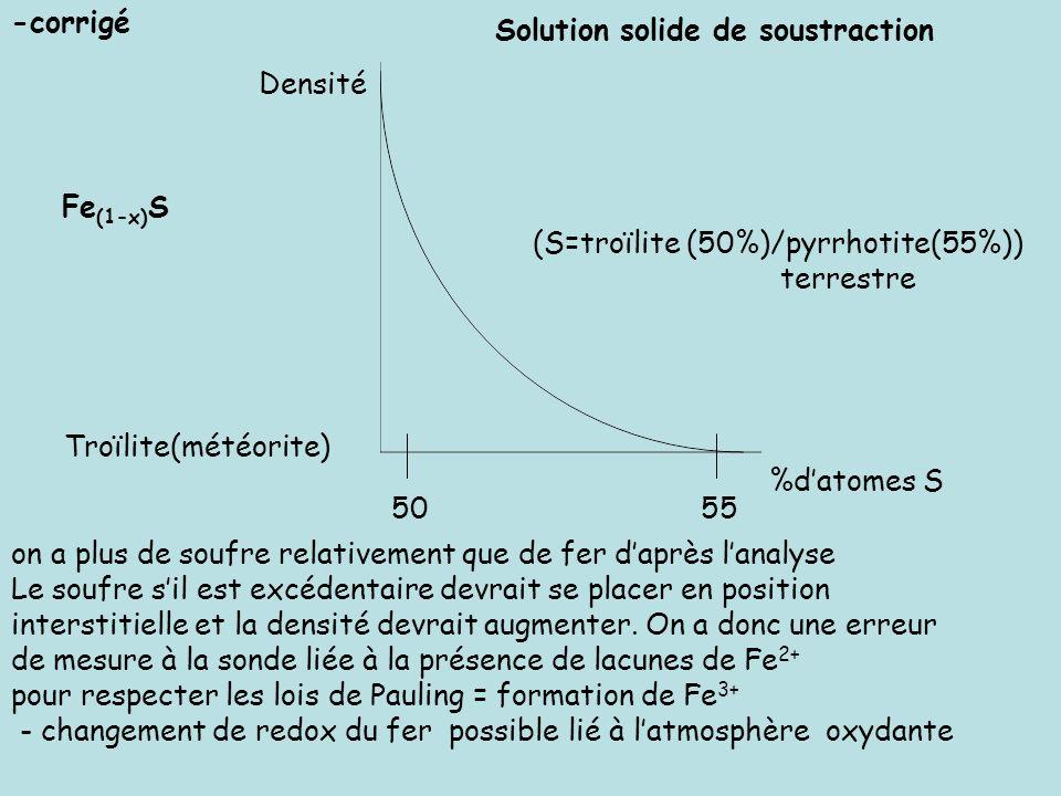 Densité %datomes S Troïlite(météorite) (S=troïlite (50%)/pyrrhotite(55%)) terrestre 5055 on a plus de soufre relativement que de fer daprès lanalyse L
