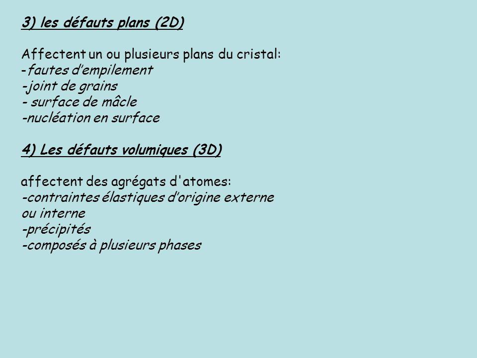 3) les défauts plans (2D) Affectent un ou plusieurs plans du cristal: -fautes dempilement -joint de grains - surface de mâcle -nucléation en surface 4