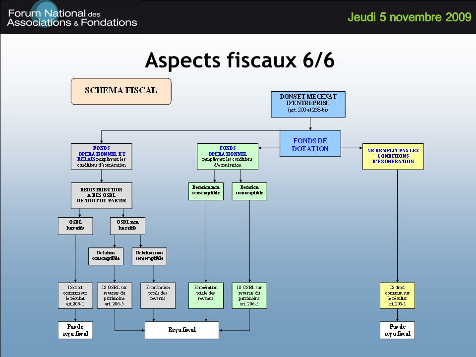 Aspects fiscaux 6/6