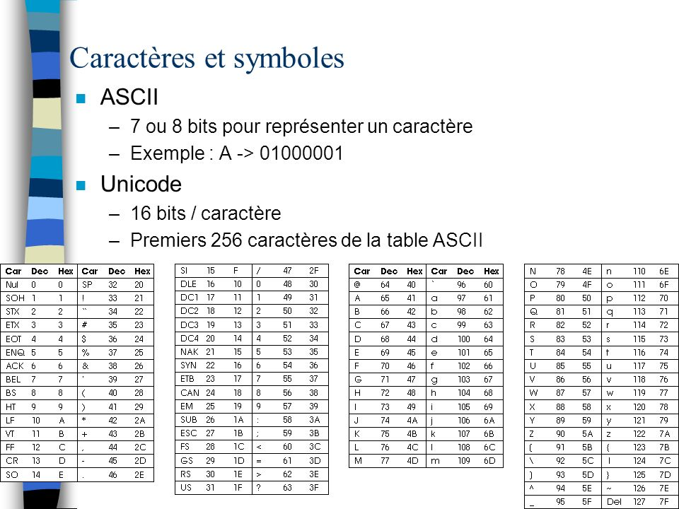 Caractères et symboles n ASCII –7 ou 8 bits pour représenter un caractère –Exemple : A -> 01000001 n Unicode –16 bits / caractère –Premiers 256 caract