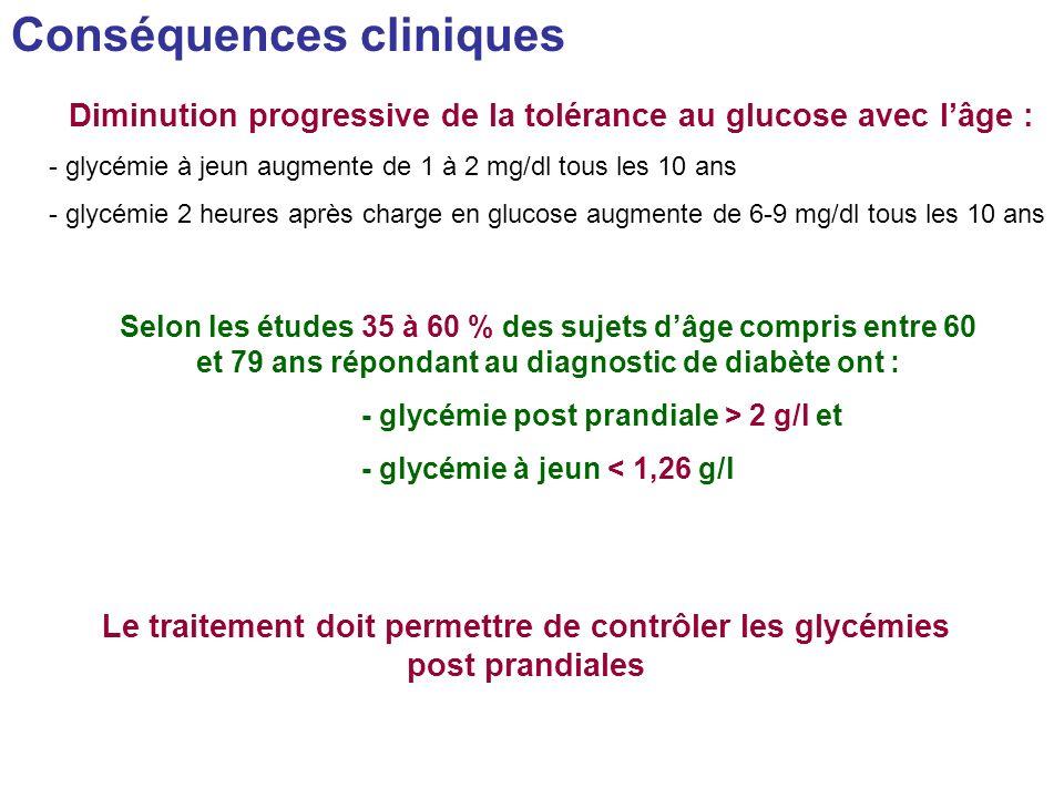Conséquences cliniques Diminution progressive de la tolérance au glucose avec lâge : - glycémie à jeun augmente de 1 à 2 mg/dl tous les 10 ans - glycé