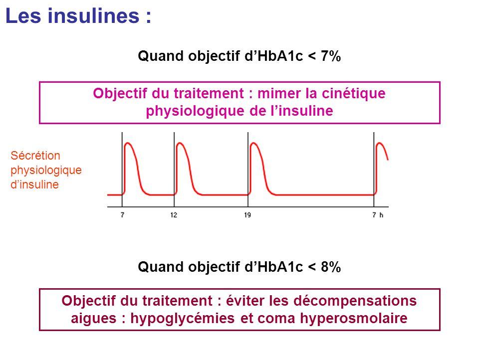 Les insulines : Objectif du traitement : mimer la cinétique physiologique de linsuline Sécrétion physiologique dinsuline Quand objectif dHbA1c < 7% Ob