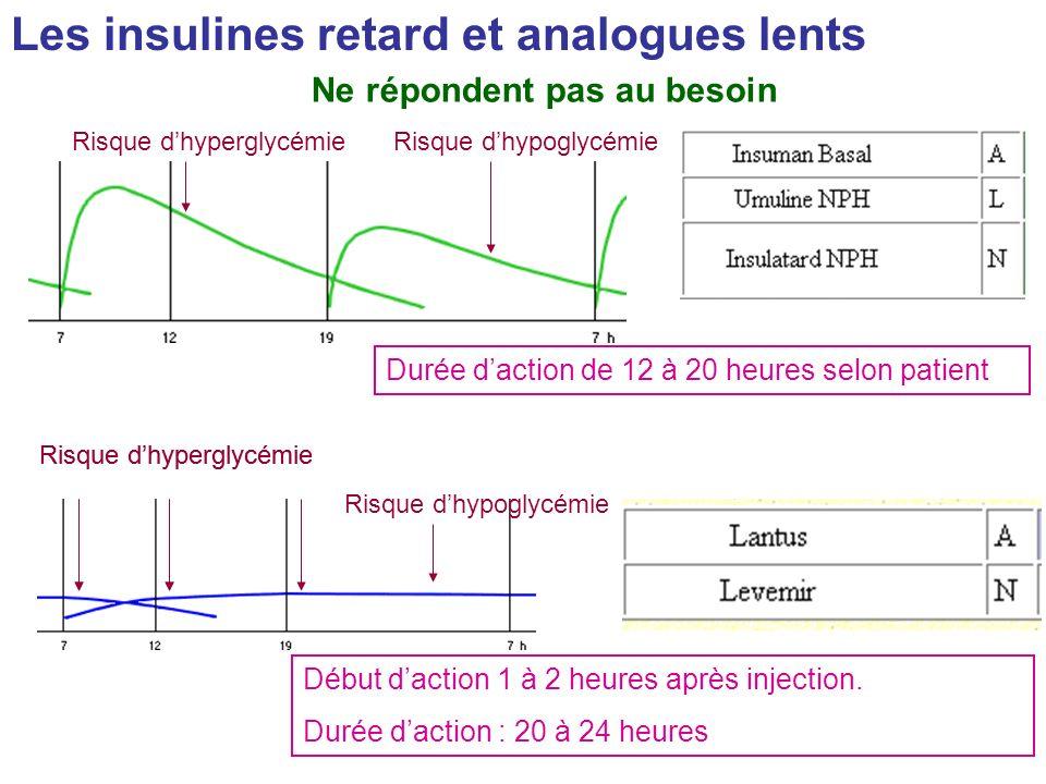 Les insulines retard et analogues lents Durée daction de 12 à 20 heures selon patient Risque dhypoglycémieRisque dhyperglycémie Début daction 1 à 2 he