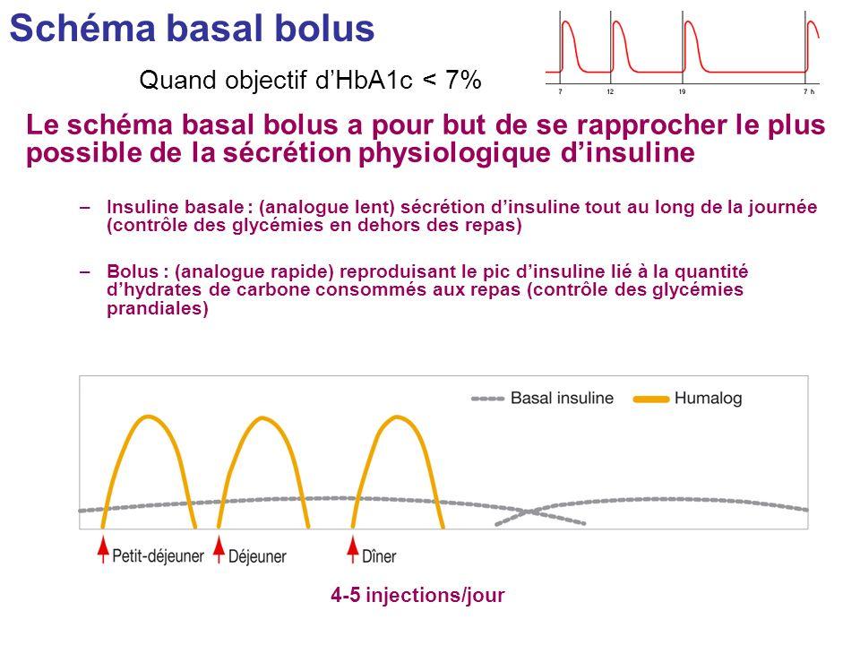 Schéma basal bolus 4-5 injections/jour Le schéma basal bolus a pour but de se rapprocher le plus possible de la sécrétion physiologique dinsuline –Ins