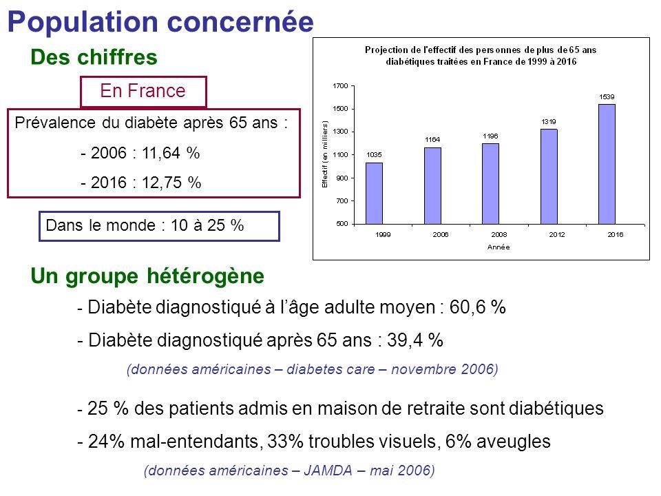 Population concernée Des chiffres Un groupe hétérogène Prévalence du diabète après 65 ans : - 2006 : 11,64 % - 2016 : 12,75 % En France Dans le monde