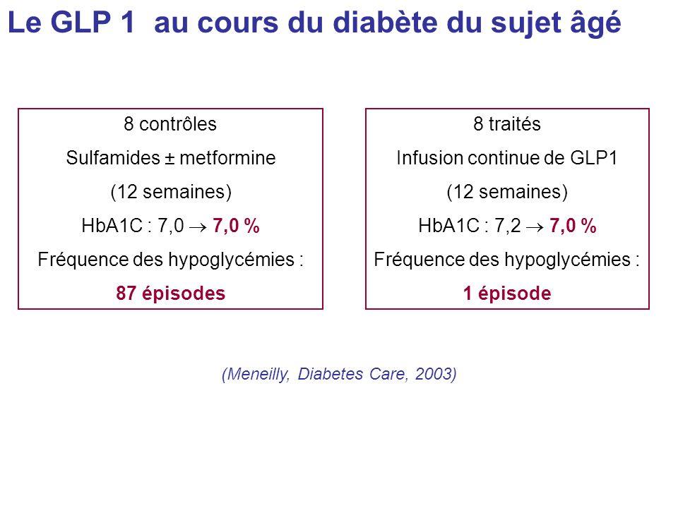 Le GLP 1 au cours du diabète du sujet âgé 8 contrôles Sulfamides ± metformine (12 semaines) HbA1C : 7,0 7,0 % Fréquence des hypoglycémies : 87 épisode
