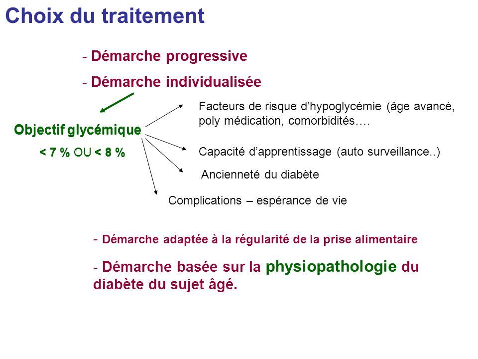 Choix du traitement - Démarche progressive - Démarche individualisée Objectif glycémique < 7 % OU < 8 % Facteurs de risque dhypoglycémie (âge avancé,