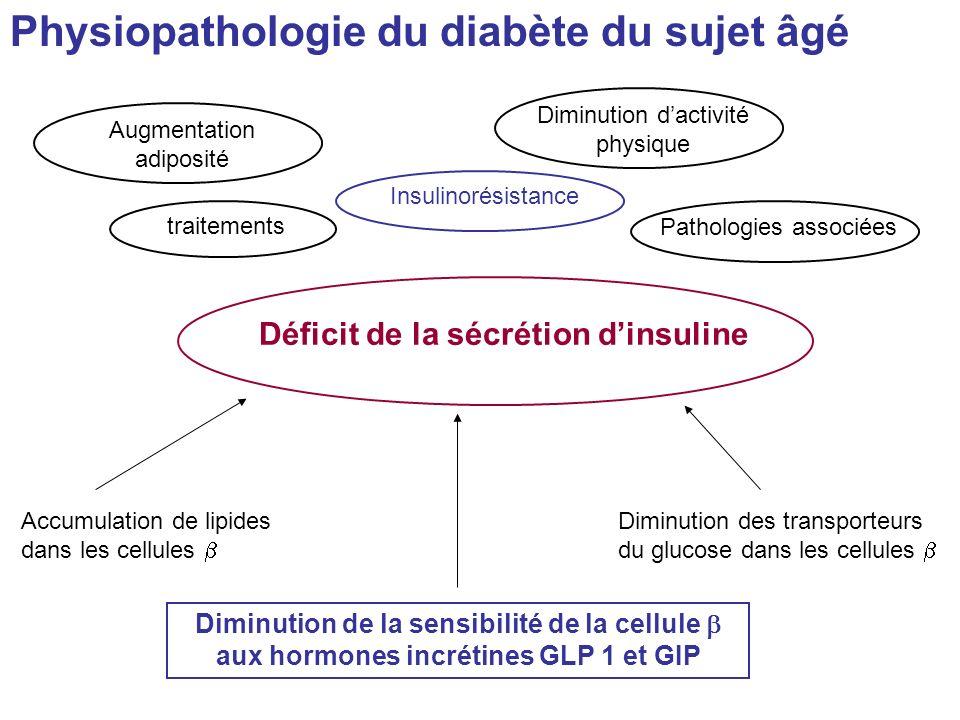 Déficit de la sécrétion dinsuline Augmentation adiposité Diminution dactivité physique traitements Pathologies associéesInsulinorésistance Accumulatio