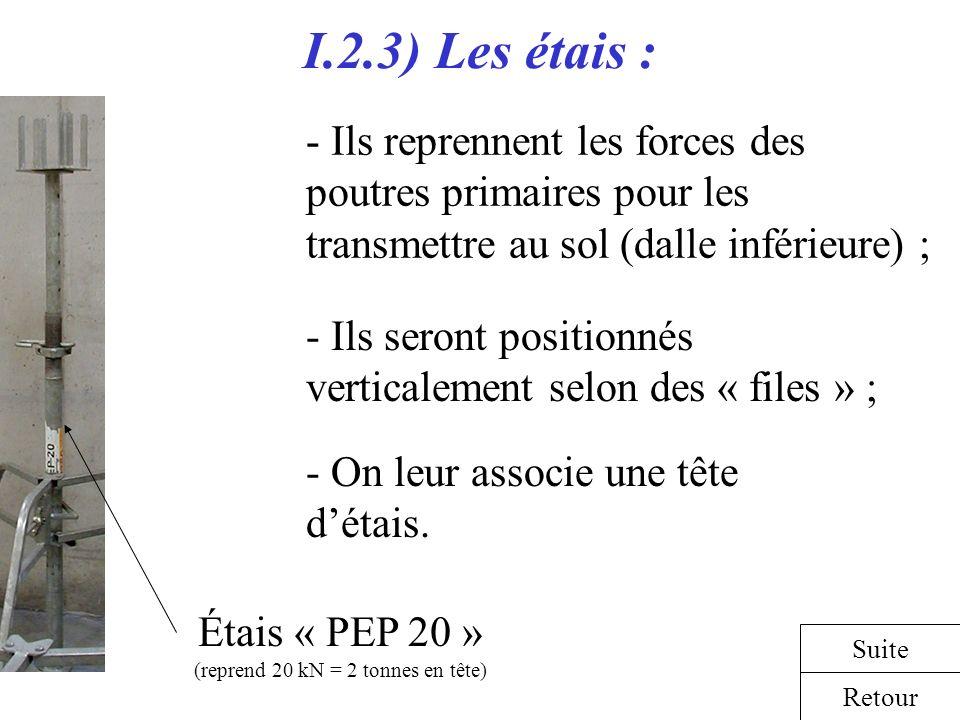 I.2.3) Les étais : - Ils reprennent les forces des poutres primaires pour les transmettre au sol (dalle inférieure) ; Retour Suite Étais « PEP 20 » (r