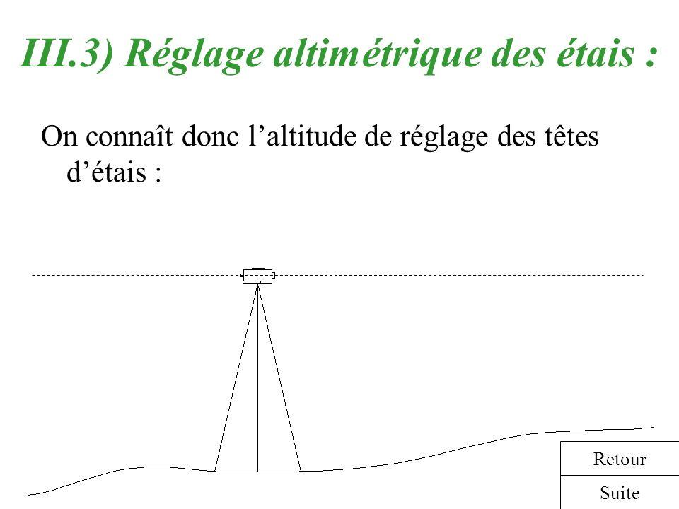 III.3) Réglage altimétrique des étais : On connaît donc laltitude de réglage des têtes détais : Suite Retour