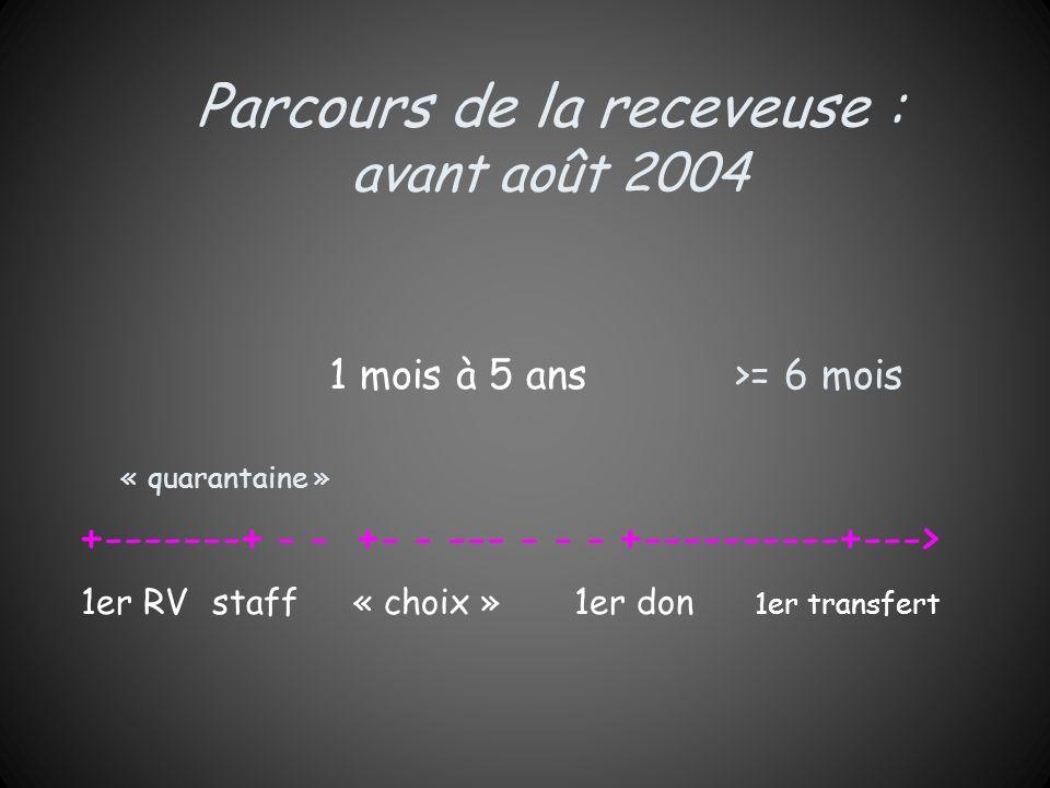 Parcours de la receveuse : avant août 2004 1 mois à 5 ans >= 6 mois « quarantaine » +-------+ - - +- - --- - - - +----------+---> 1er RV staff « choix