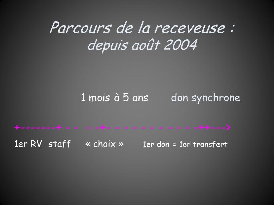 Parcours de la receveuse : depuis août 2004 1 mois à 5 ans don synchrone +-------+ - - - -+- - - - - - - - - - -++---> 1er RV staff « choix » 1er don