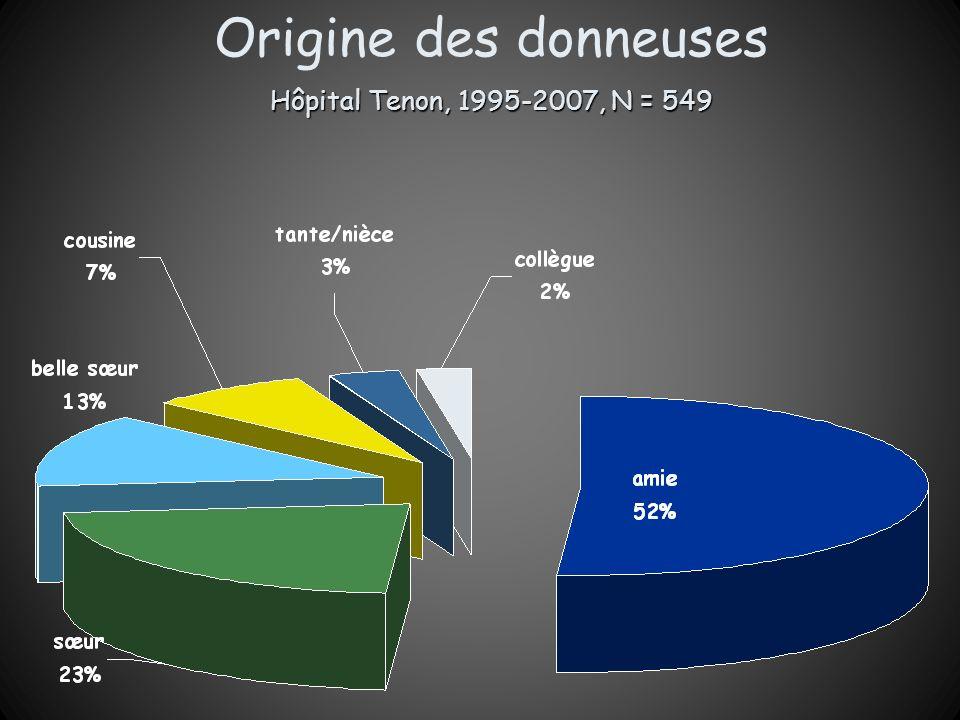 Origine des donneuses Hôpital Tenon, 1995-2007, N = 549