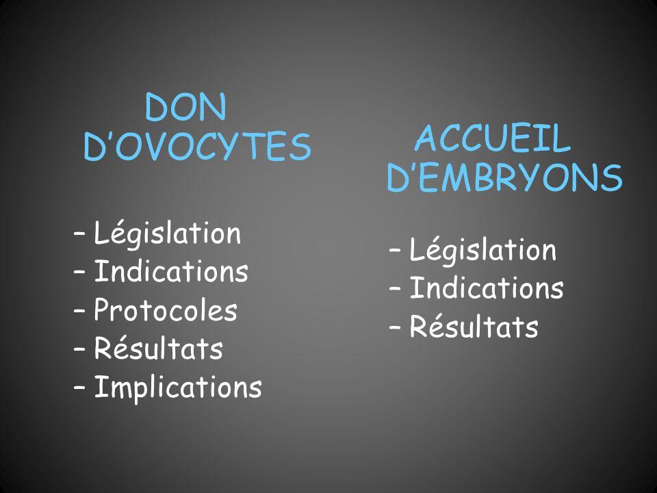 DON DOVOCYTES –Législation –Indications –Protocoles –Résultats –Implications ACCUEIL DEMBRYONS –Législation –Indications –Résultats