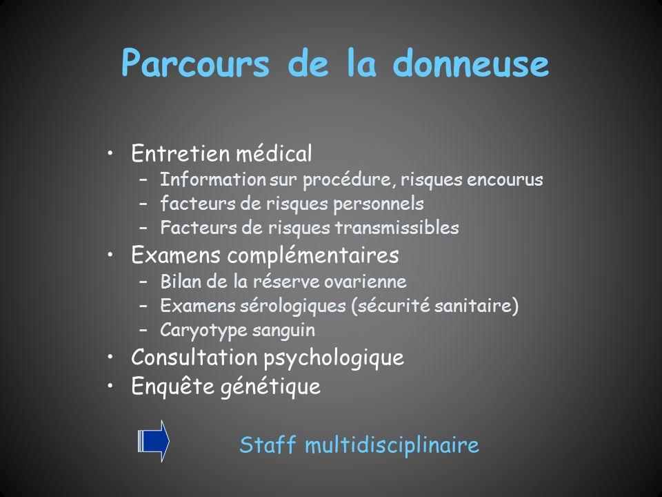 Parcours de la donneuse Entretien médical –Information sur procédure, risques encourus –facteurs de risques personnels –Facteurs de risques transmissi