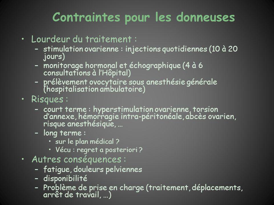 Contraintes pour les donneuses Lourdeur du traitement : –stimulation ovarienne : injections quotidiennes (10 à 20 jours) –monitorage hormonal et échog
