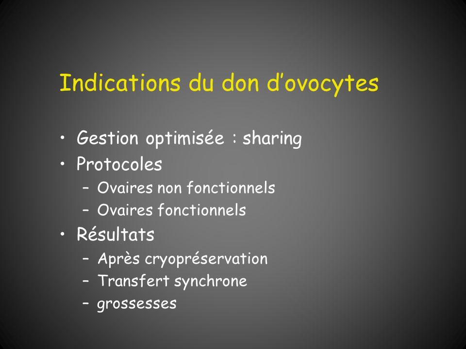 Indications du don dovocytes Gestion optimisée : sharing Protocoles –Ovaires non fonctionnels –Ovaires fonctionnels Résultats –Après cryopréservation