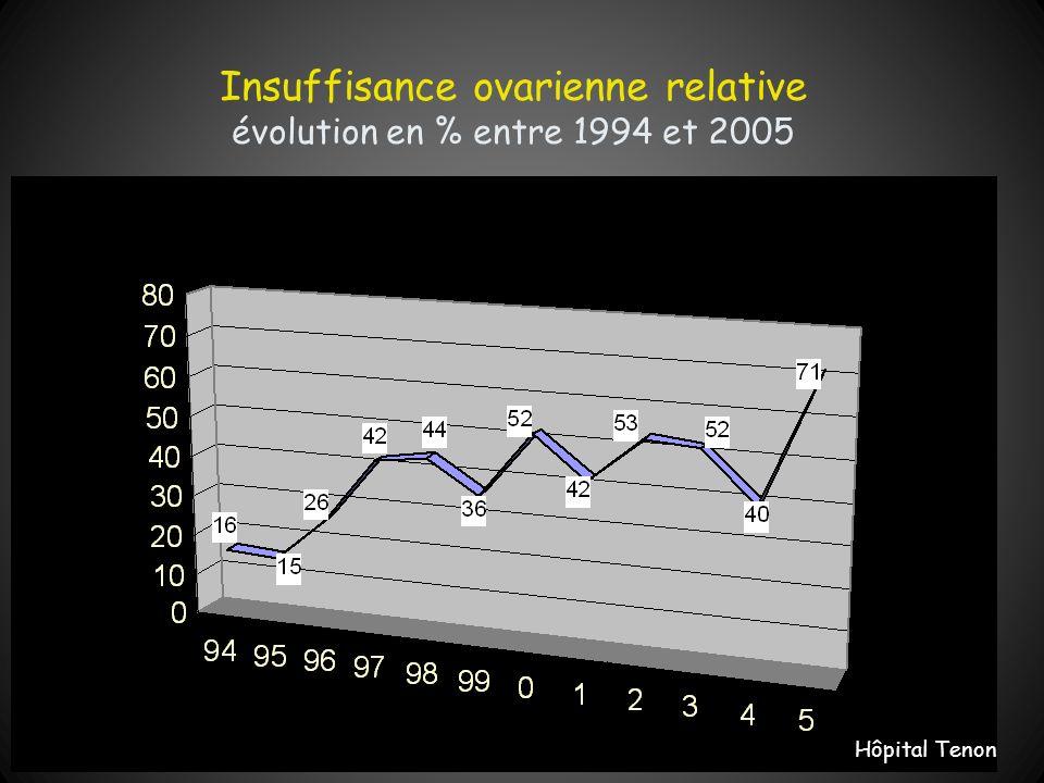 Insuffisance ovarienne relative évolution en % entre 1994 et 2005 Hôpital Tenon
