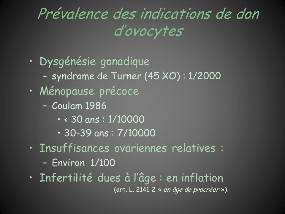 Prévalence des indications de don dovocytes Dysgénésie gonadique –syndrome de Turner (45 XO) : 1/2000 Ménopause précoce –Coulam 1986 < 30 ans : 1/1000