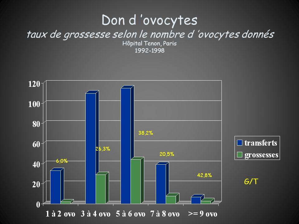 Don d ovocytes taux de grossesse selon le nombre d ovocytes donnés Hôpital Tenon, Paris 1992-1998 6,0% G/T 26,3% 38,2% 20,5% 42,8%