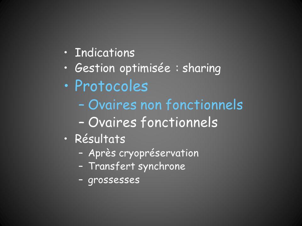Indications Gestion optimisée : sharing Protocoles –Ovaires non fonctionnels –Ovaires fonctionnels Résultats –Après cryopréservation –Transfert synchr