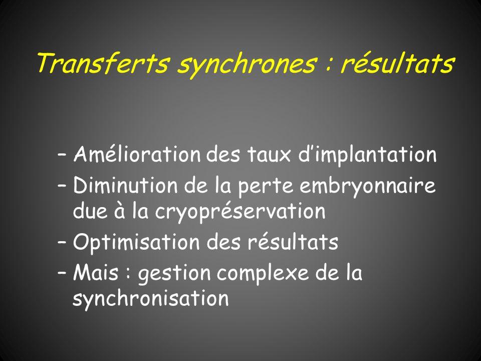 Transferts synchrones : résultats –Amélioration des taux dimplantation –Diminution de la perte embryonnaire due à la cryopréservation –Optimisation de