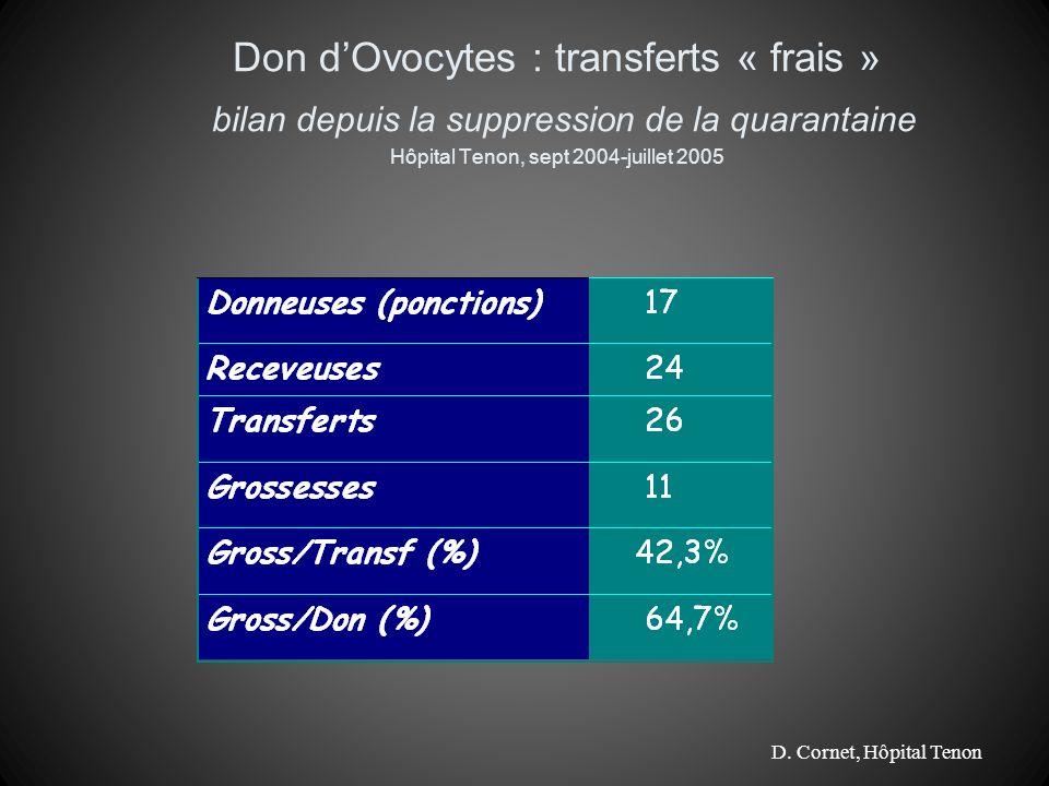 Don dOvocytes : transferts « frais » bilan depuis la suppression de la quarantaine Hôpital Tenon, sept 2004-juillet 2005 D. Cornet, Hôpital Tenon