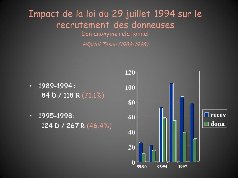 Impact de la loi du 29 juillet 1994 sur le recrutement des donneuses Don anonyme relationnel Hôpital Tenon (1989-1998) 1989-1994 : 84 D / 118 R (71.1%