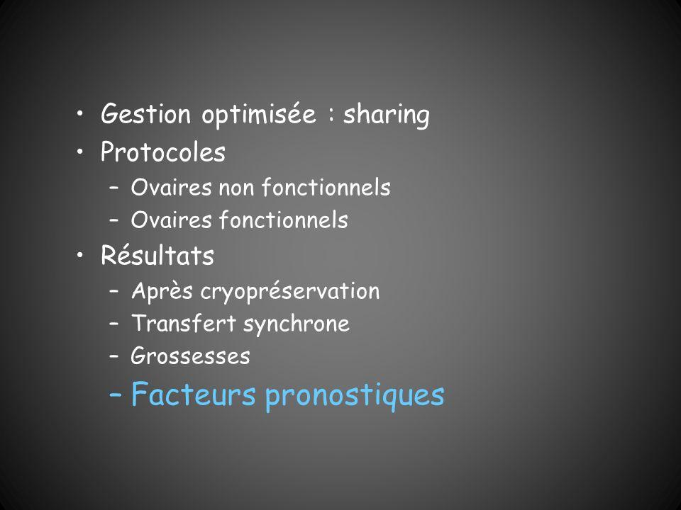 Gestion optimisée : sharing Protocoles –Ovaires non fonctionnels –Ovaires fonctionnels Résultats –Après cryopréservation –Transfert synchrone –Grosses