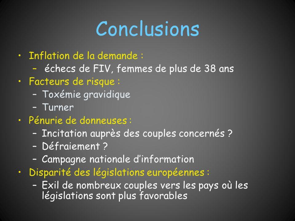 Conclusions Inflation de la demande : – échecs de FIV, femmes de plus de 38 ans Facteurs de risque : –Toxémie gravidique –Turner Pénurie de donneuses