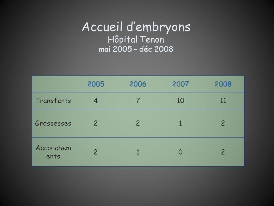 Accueil dembryons Hôpital Tenon mai 2005 – déc 2008 2005200620072008 Transferts471011 Grossesses2212 Accouchem ents 2102