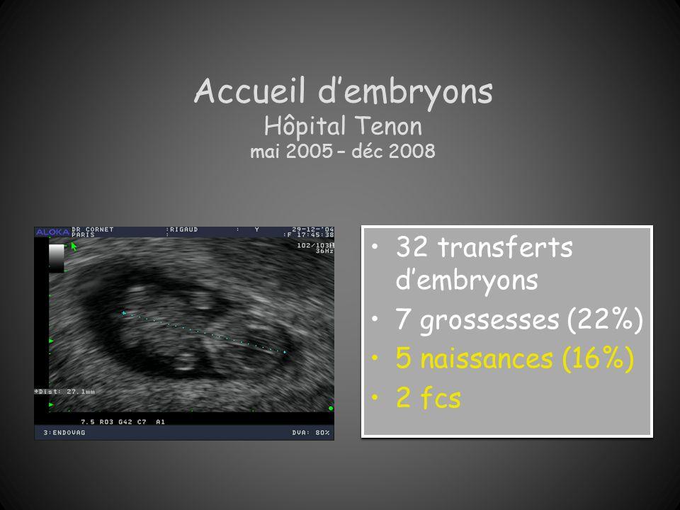 Accueil dembryons Hôpital Tenon mai 2005 – déc 2008 32 transferts dembryons 7 grossesses (22%) 5 naissances (16%) 2 fcs 32 transferts dembryons 7 gros
