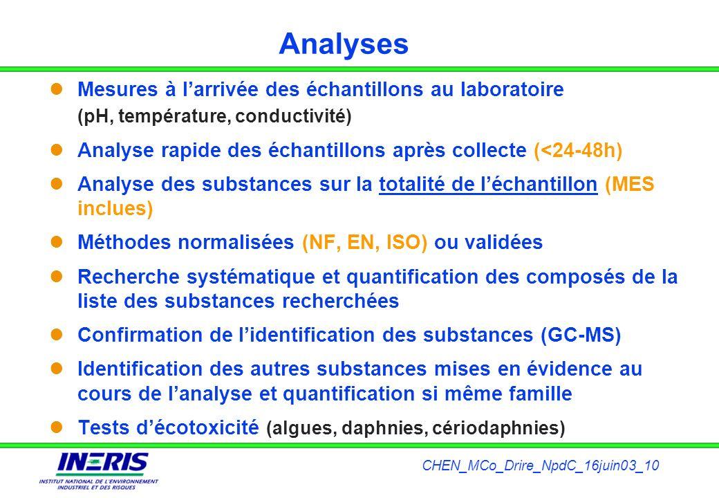 CHEN_MCo_Drire_NpdC_16juin03_10 Analyses Mesures à larrivée des échantillons au laboratoire (pH, température, conductivité) Analyse rapide des échanti