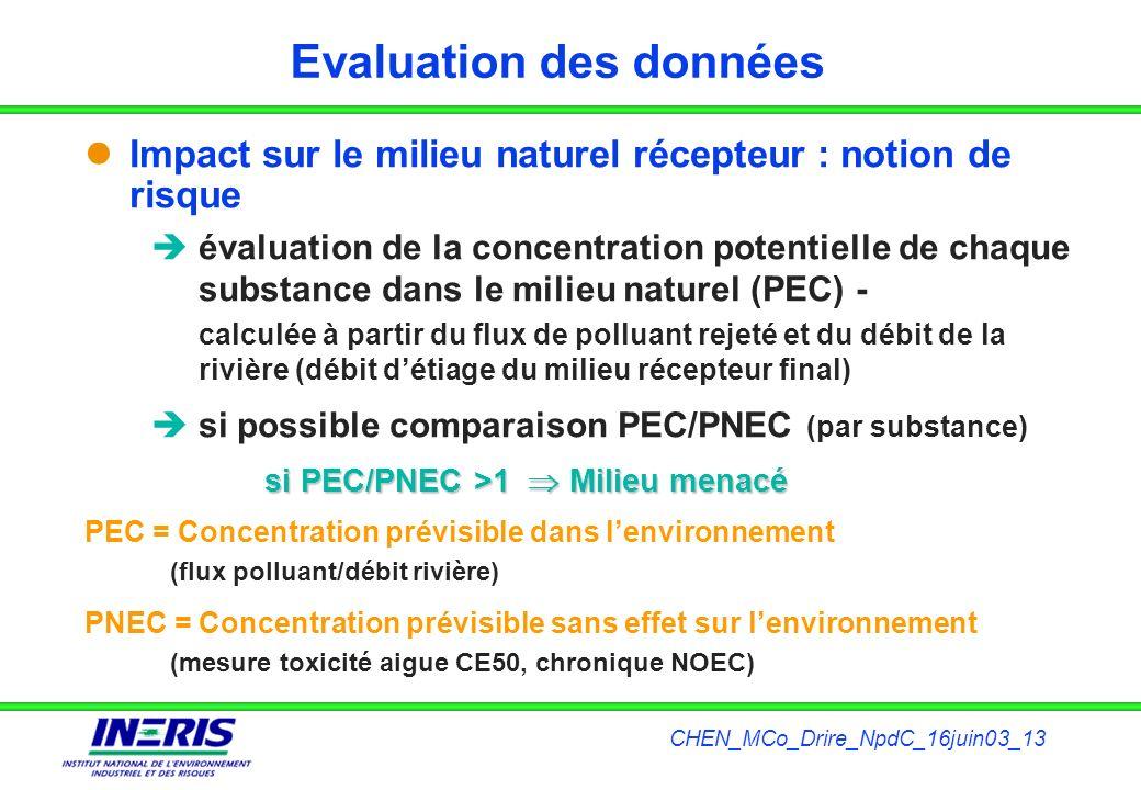 CHEN_MCo_Drire_NpdC_16juin03_13 Evaluation des données Impact sur le milieu naturel récepteur : notion de risque évaluation de la concentration potent
